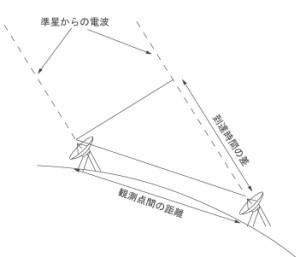 VLBI概念図